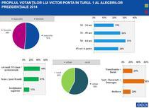image-2014-11-3-18452157-46-profilul-votantilor-lui-victor-ponta-ires